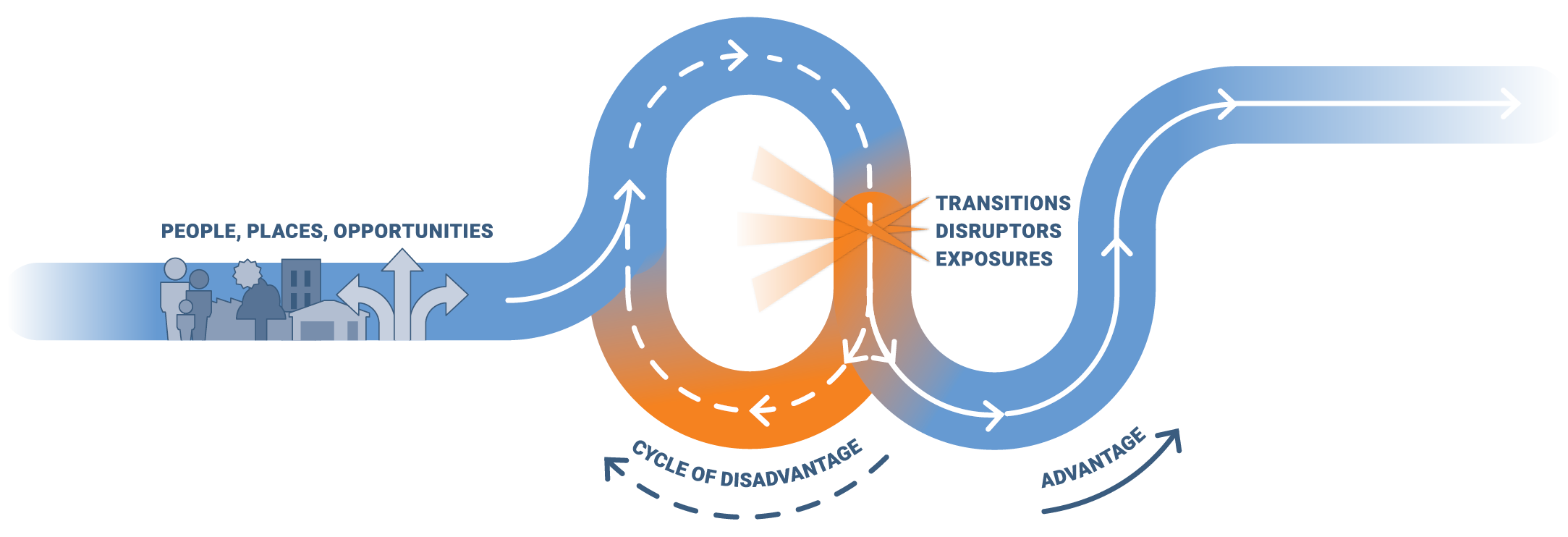 The Life Course Approach graphic